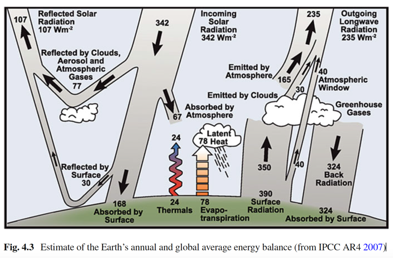 how human beings alter atmospheric energy budget Earth's energy budget accounts for the balance between the energy earth receives from the sun, the energy earth radiates back into outer space after having been distributed throughout the five components of earth's climate system and having thus powered the so-called earth's heat engine.