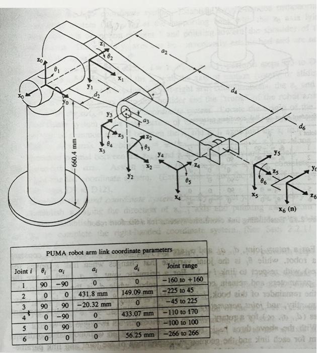 2- Wirte A Matlab Program To Implement A Forward K