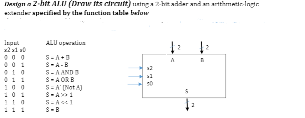 Solved Design A 2 Bit Alu Draw Its Circuit Using A 2 Bi Chegg Com