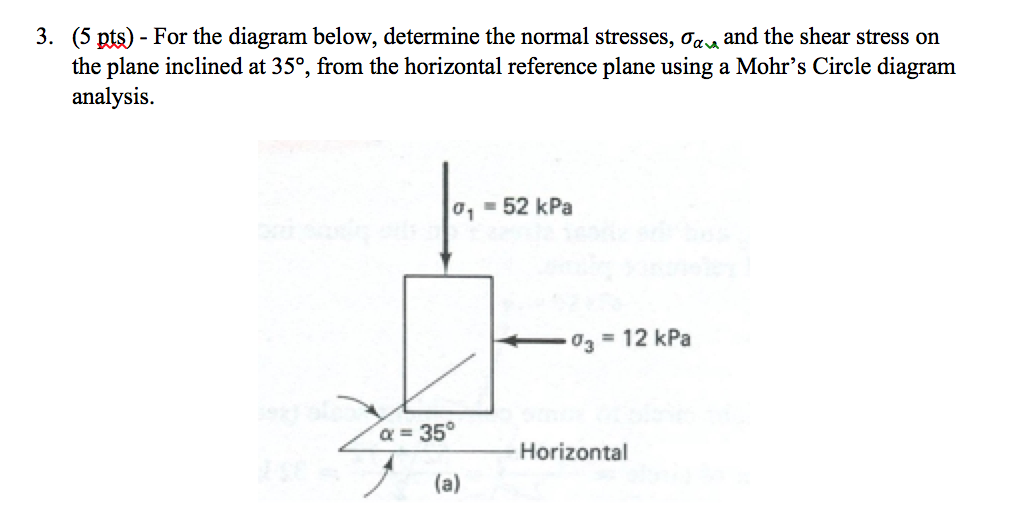Solved For The Diagram Below Determine The Normal Stress