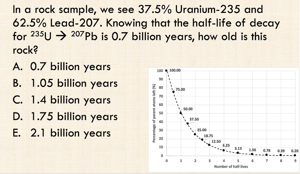 Life uranium 235 half CDC Radiation