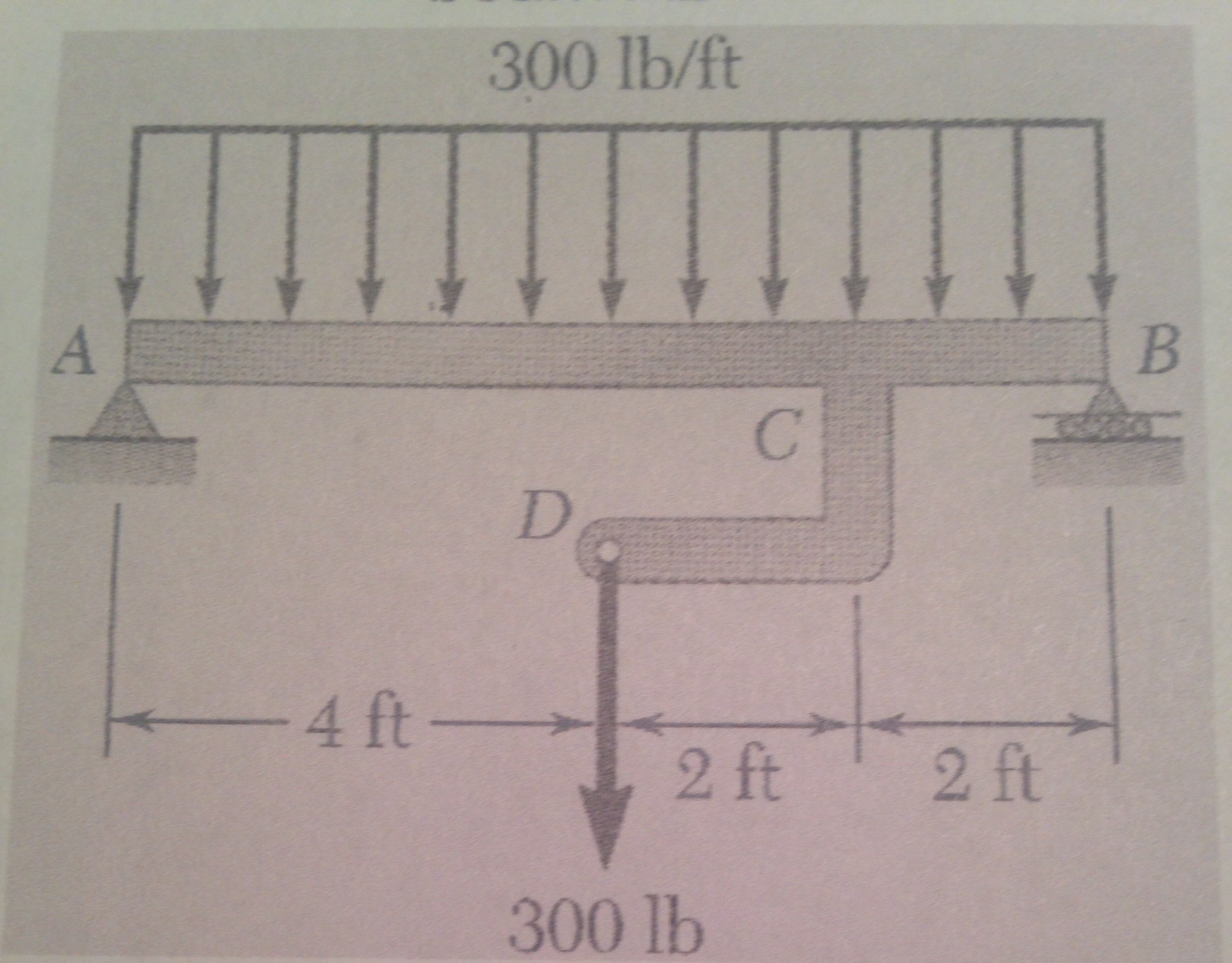 Solved A Draw The Shear And Bending Moment Diagrams For Force Cheggcom