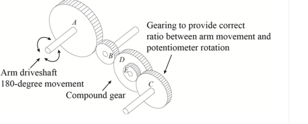 Solved the gear train in figure 2 21 shown in diagram be show transcribed image text the gear train in figure 2 21 shown in diagram below has the following spur gear counts driver gear b has 6 teeth ccuart Gallery