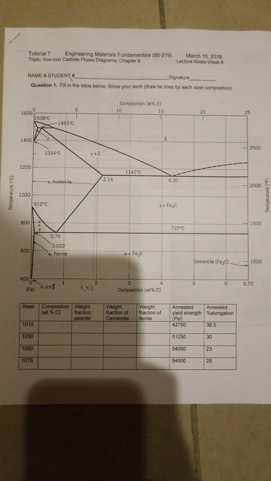 Solved: Tutorial 7 Topic: Iron-Iron Carbide Phase Diagrams