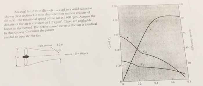 Solved: An Axial Fan 2 M In Is Used In A Wind Tunnel As Sh