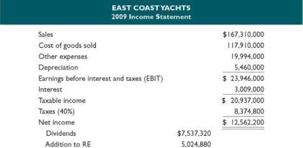 ratios and financial planning at east coast yachts