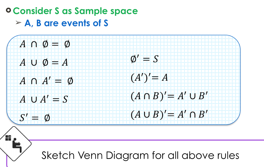Solved Consider S As Sample Space A B Are Events Of S A