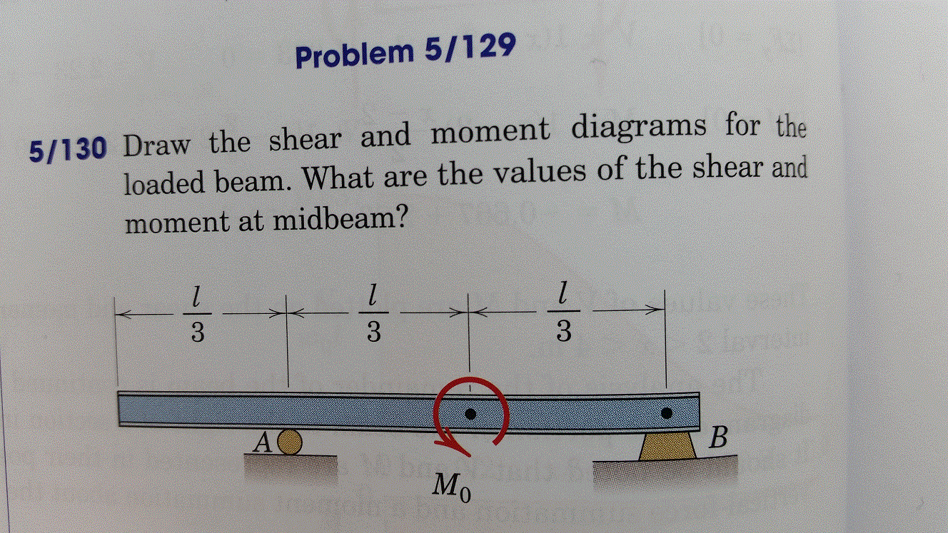 Solved Find Shear Force And Bending Moments Draw Diag The Moment Diagrams Cheggcom For Loaded