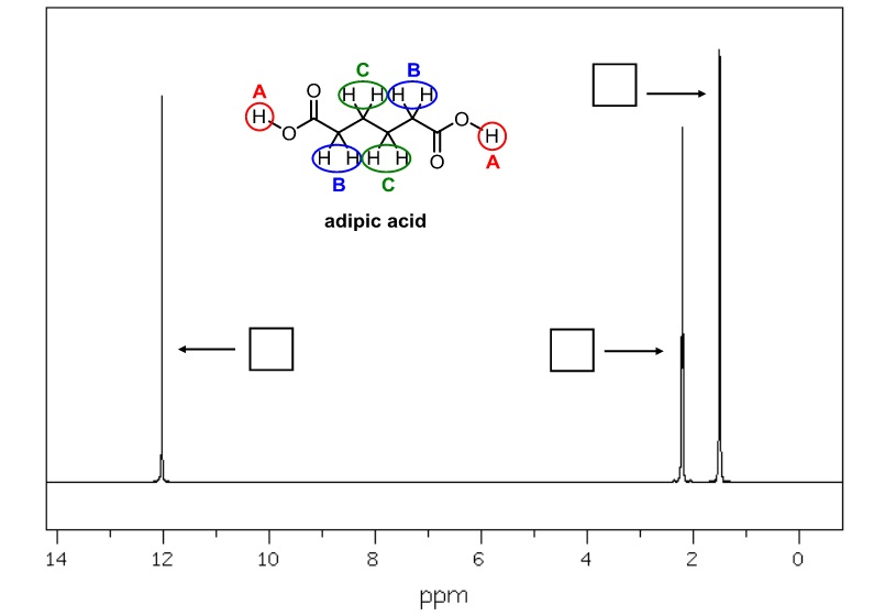 The1h Nmr Spectrum Of Adipic Acid Is Given On Th