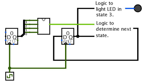 Solved: How To Create Circuit That Determines The Next Sta ...