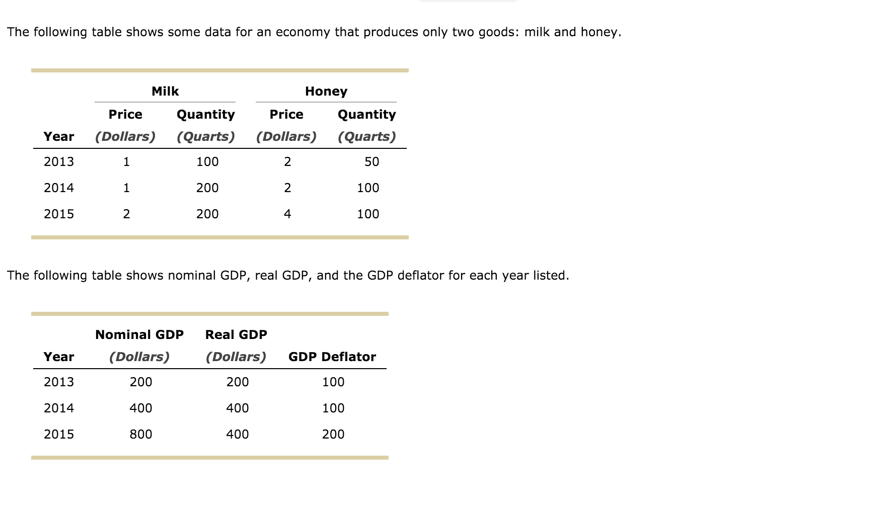 Question: The following table shows some data for an economy that produces  only two goods: milk and honey.