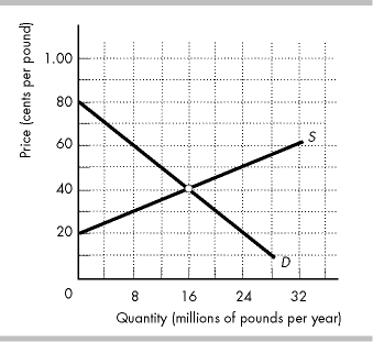 Question Suppose A Subsidy Of 30 Cents Per Pound Is Given To Wheat Producers A What Is The Equilibrium