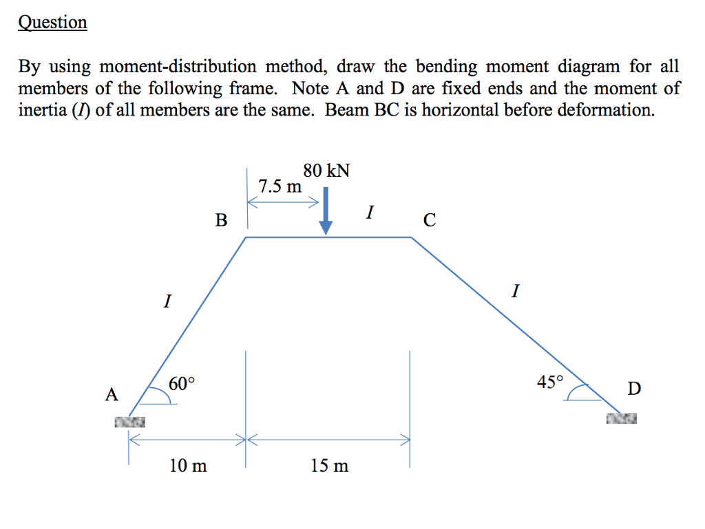 Solved Please Use Moment Distribution Method Thanks By U Frame Bending Diagram Question Using Draw The For All Members