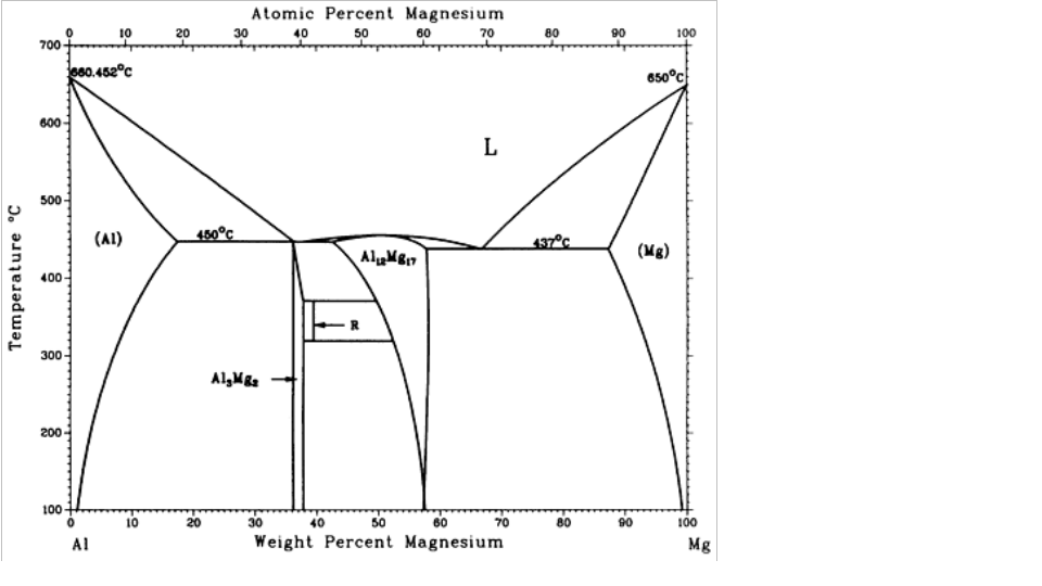 solved: shown below is the aluminum-magnesium phase diagra ...  #11