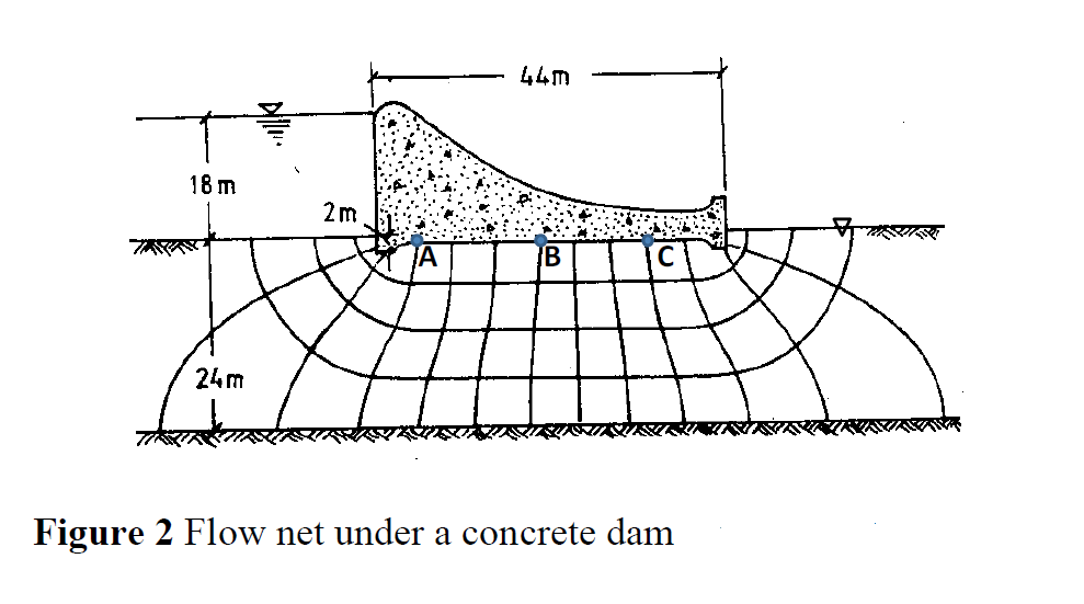 image for calculate the seepage flow rate under the concrete dam shown in figure