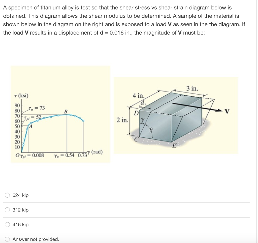 Solved a specimen of titanium alloy is test so that the s a specimen of titanium alloy is test so that the shear stress vs shear strain diagram ccuart Image collections