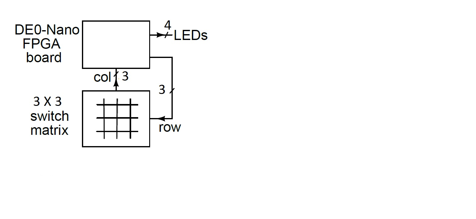 Solved: In VHDL: ?design A Decoder For A 3x3 Switch Matrix