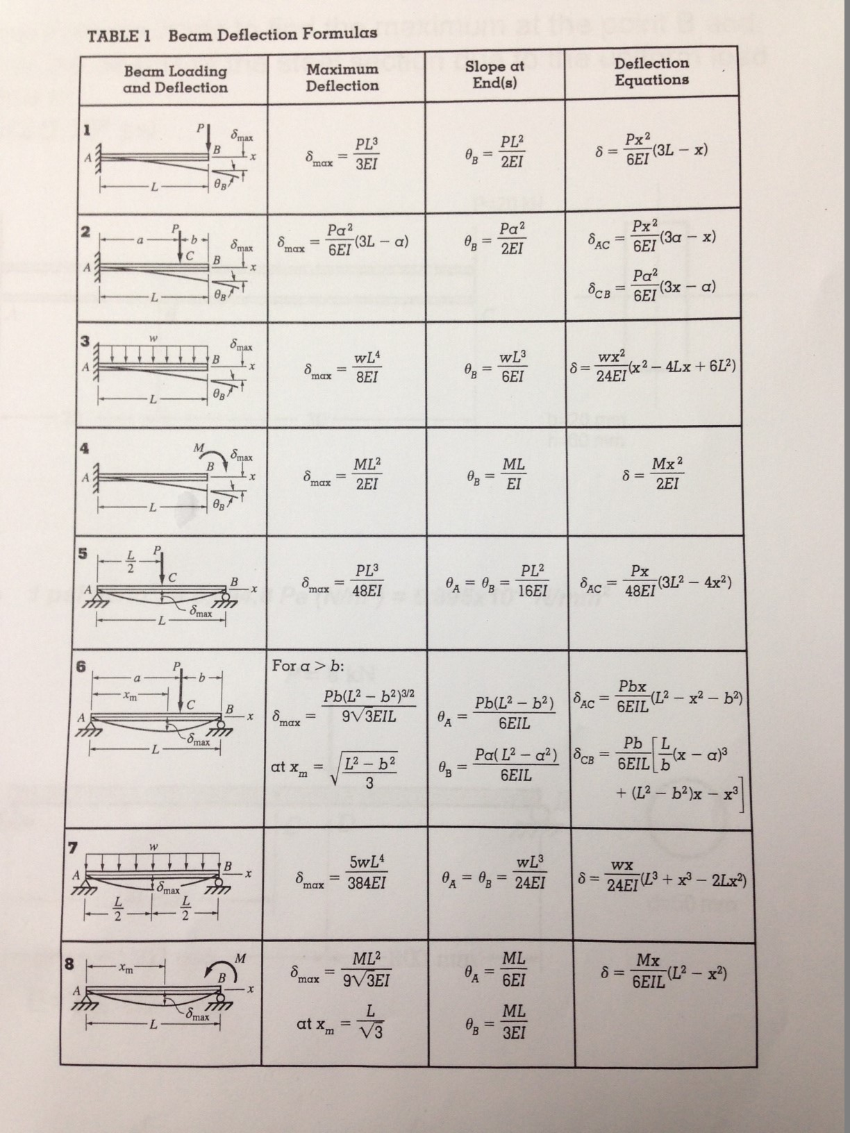 Solved: TABLE1 Beam Deflection Formulas Beam Loading And D