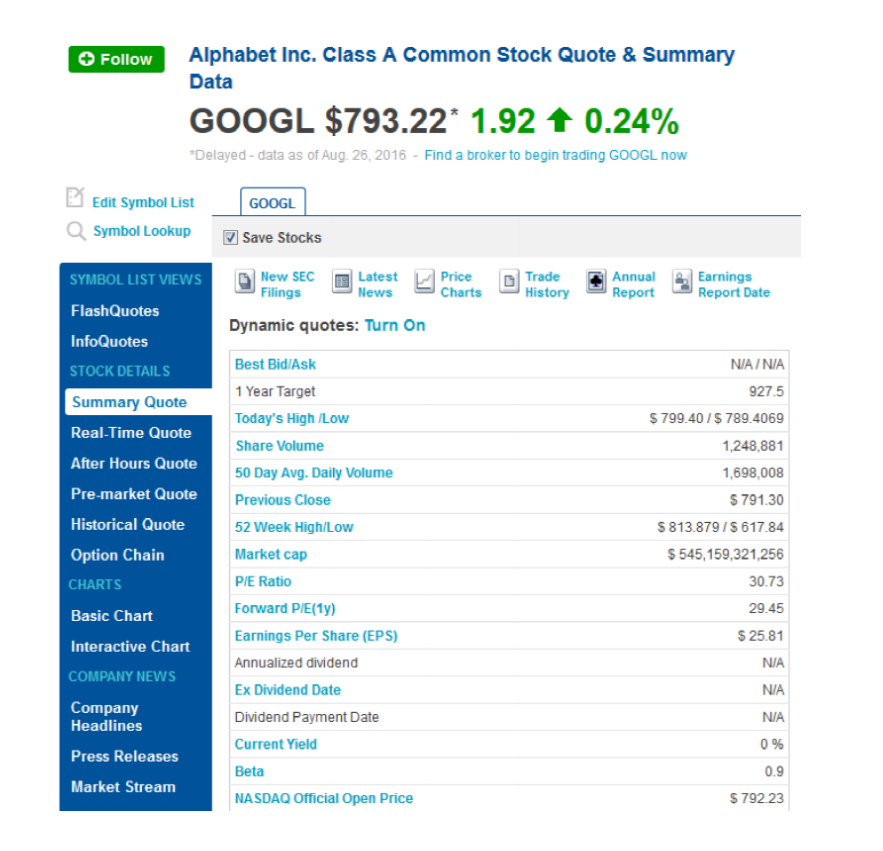 After Hours Stock Quotes: Solved: The Following Is A Screen Capture Of Market Data F