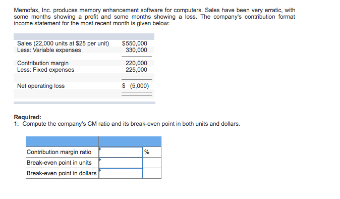 Memofax, Inc. produces memory enhancement software for computers. Sales have been very erratic, with some months showing a profit and some months showing a loss. The companys contribution format income statement for the most recent month is given below: $550,000 Sales (22,000 units at $25 per unit) Less: Variable expenses Contribution margin Less: Fixed expenses 220,000 225,000 Net operating loss S (5,000) Required 1. Compute the companys CM ratio and its break-even point in both units and dollars. Contribution margin ratio Break-even point in units