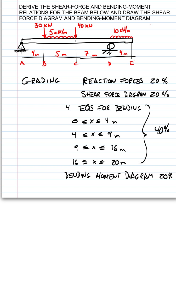 Solved Derive The Shear Force And Bending Moment Relation Diagram