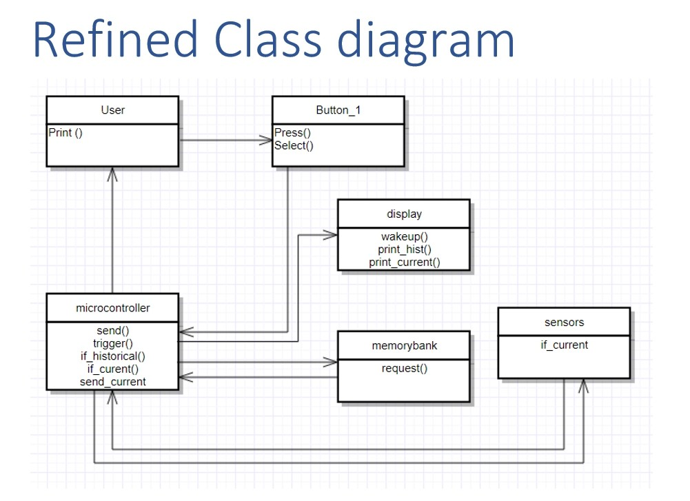 Based On This Refined Class Diagram Attempt To Gen Chegg Com