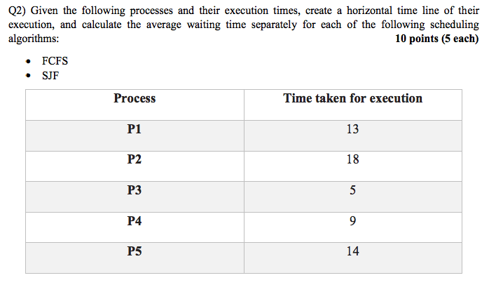Q2) Given the following processes and their execution times, create a horizontal time line of their execution, and calculate the average waiting time separately for each of the following scheduling algorithms: 10 points (5 each) FCFS SJF Time taken for execution 13 18 Process P1 P2 P3 P4 P5 14