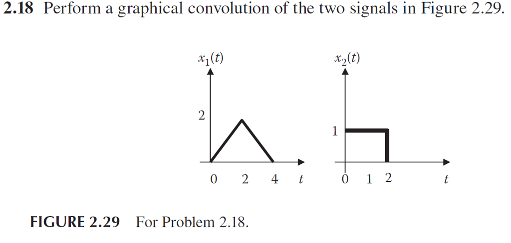 2.18 Perform a graphical convolution of the two signals in Figure 2.29. x2 (t) FIGURE 2.29 For Problem 2.18.