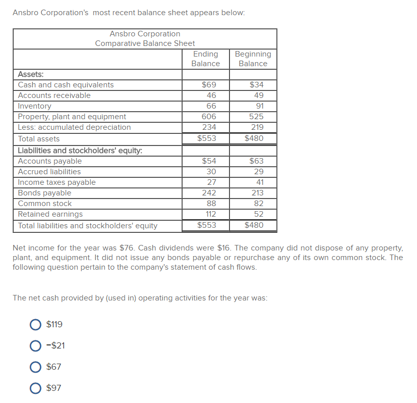 ansbro corporations most recent balance sheet appears below ansbro corporation comparative balance sheet ng beginning balance