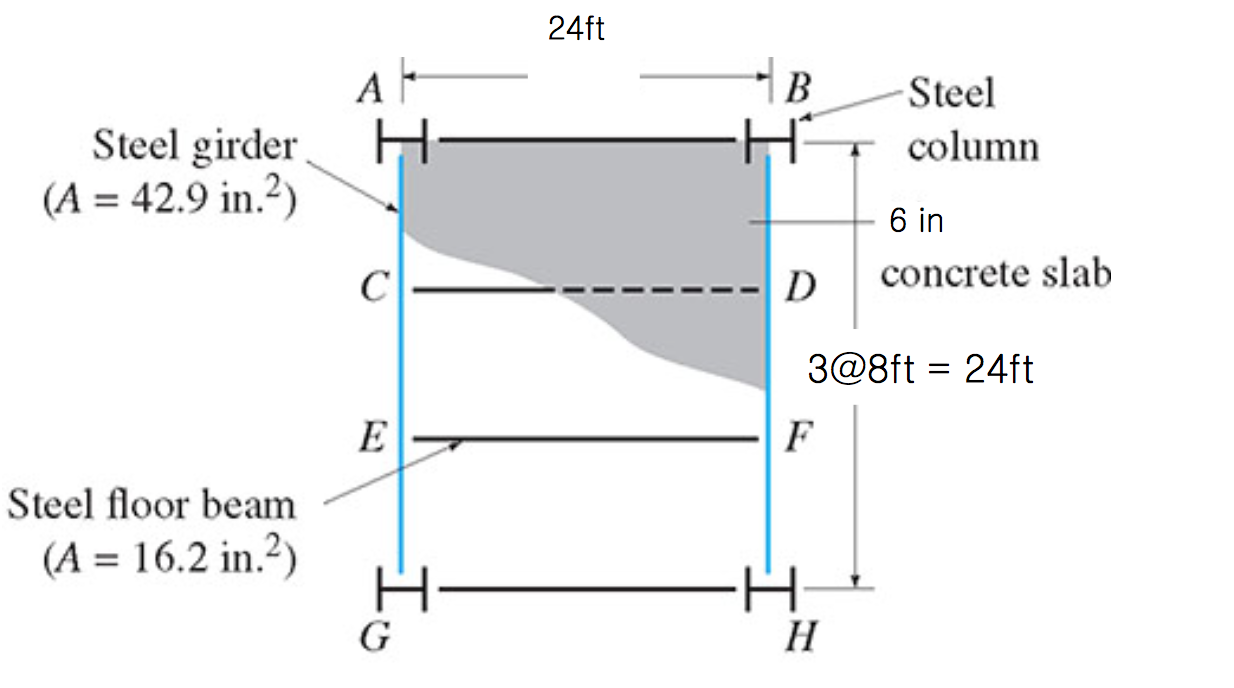 Solved Drawing Shear Force Diagram Sfd And Bending Mome Moment Bmd For Member Bh