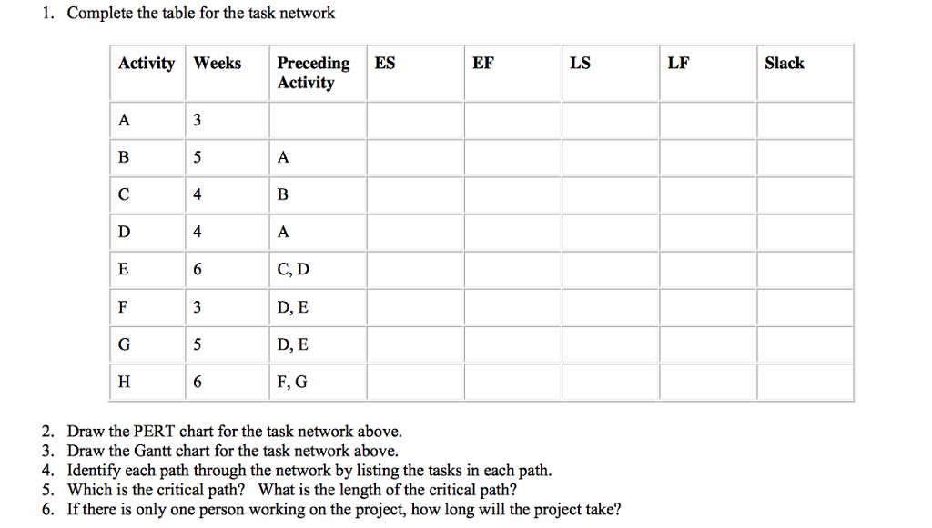 Solved Complete The Table For The Task Network Draw The P
