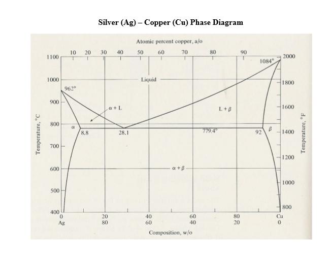 silver (ag) copper (cu) phase diagram atomic percent copper, alo 10