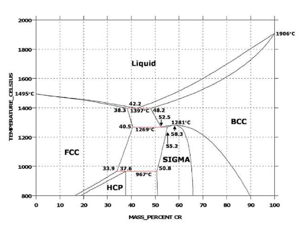 Cobalt phase diagram data wiring diagrams solved cobalt chromium phase diagram material science a rh chegg com cobalt germanium phase diagram cobalt ccuart Choice Image