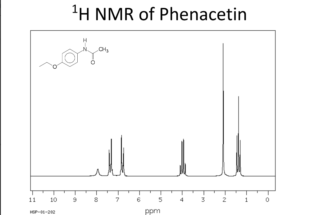 Solved Interpret The H Nmr Spectrum Of Acetaminophen And Chegg Com