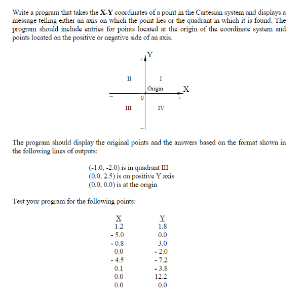 Write a program that takes the X-Y coordinates of a point in the Cartesian system and displays a message telling either an axis on which the point lies or the quadrant in which it is found. The program should include entries for points located at the origin of the coordinate system and points located on the positive or negative side of an axis. Origin IV The program should display the original points and the answers based on the format shown in the following lines of outputs (-1.0, -2.0) is in quadrant III (0.0, 2.5) is on positive Y axis (0.0, 0.0) is at the origin Test your program for the following points 1.2 -5.0 1.8 0.0 3.0 0.0 -4.5 0.0 0.0 12.2 0.0