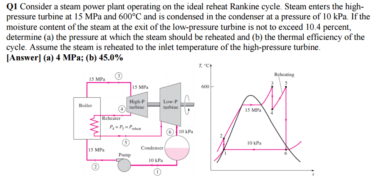 Consider A Steam Power Plant Operating On The Idea... | Chegg.com