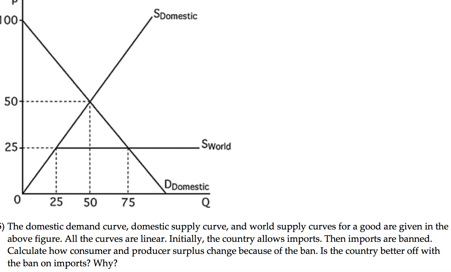 Solved: The Domestic Demand Curve, Domestic Supply Curve