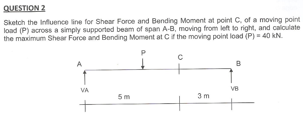 Solved Question 2 Sketch The Influence Line For Shear For