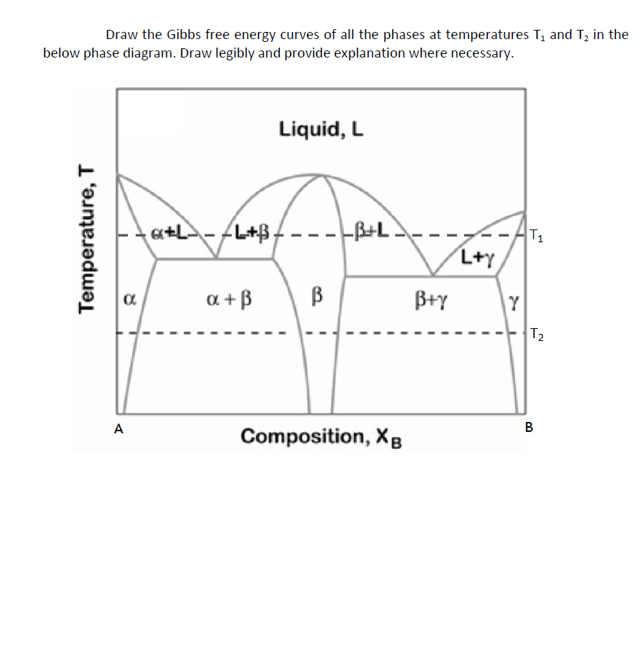 Solved draw the gibbs free energy curves of all the phase draw the gibbs free energy curves of all the phases at temperatures t1 and t2 in ccuart Image collections