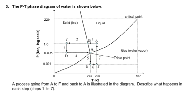 Solved 3 The P T Phase Diagram Of Water Is Shown Below