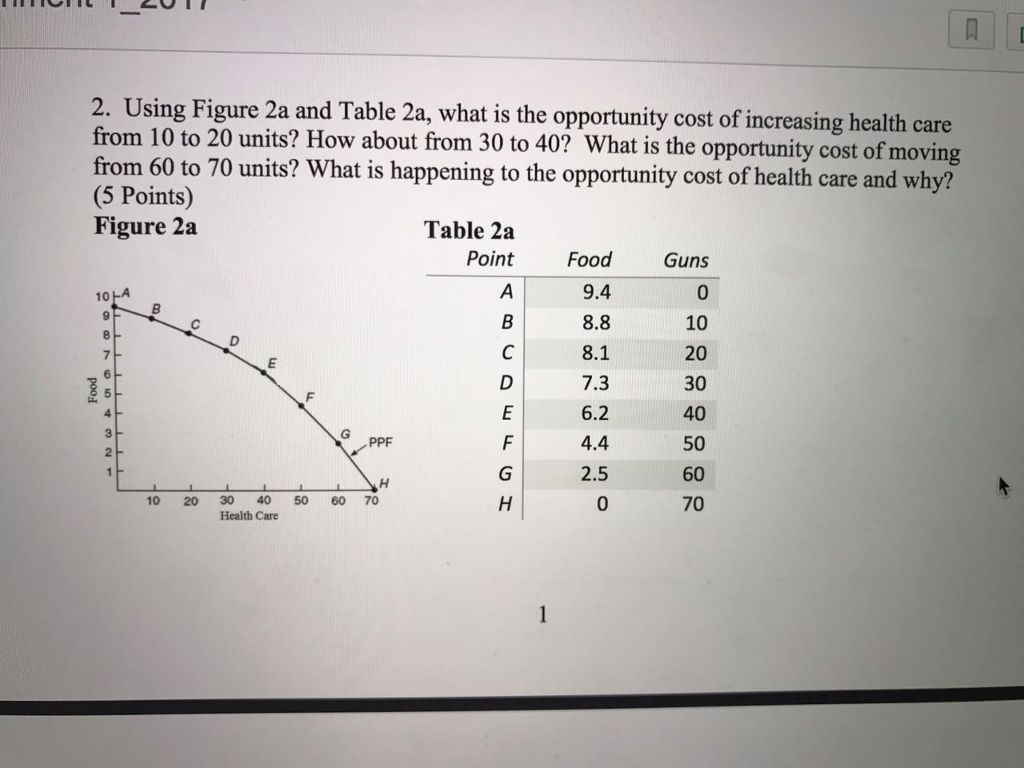 Using Figure 2a and Table 2 what