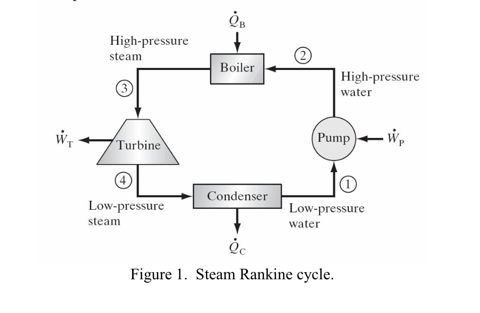 Solved: Steam Generated In A Power Plant At A Pressure Of ...