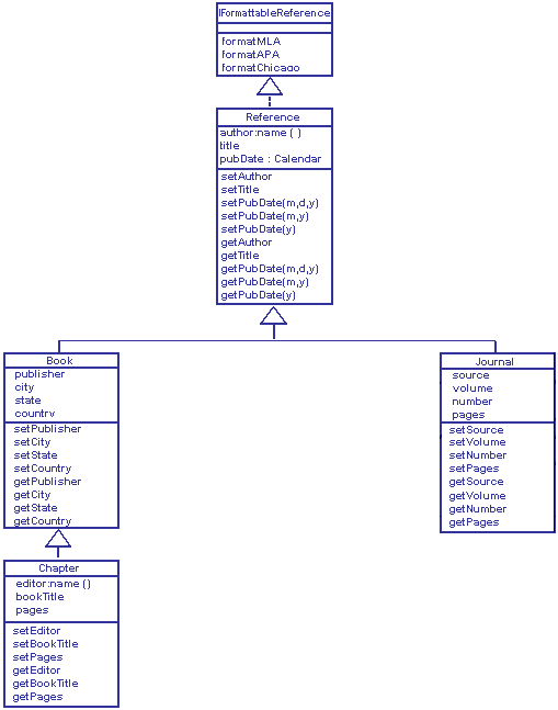 Solved: I Have The UML For The Java Program That I'm Suppo