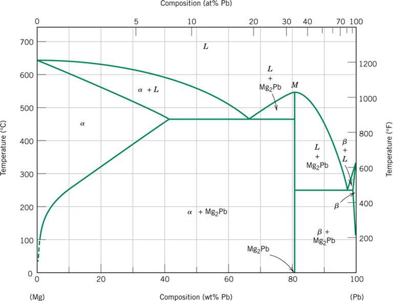 Consider The Mg Pb Phase Diagram Fig 920 P 31 Chegg