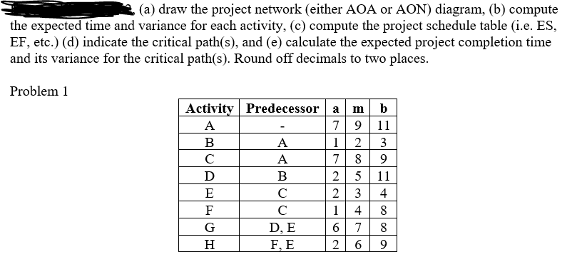 Solved a draw the project network either aoa or aon d a draw the project network either aoa or aon diagram ccuart Image collections