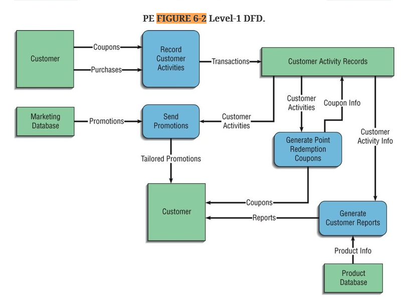 solved a level 1 data flow diagram decomposing the record rh chegg com