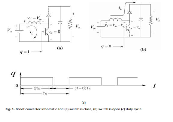 Solved: In A Boost Converter Of Fig. (a & B), The Inductor ...