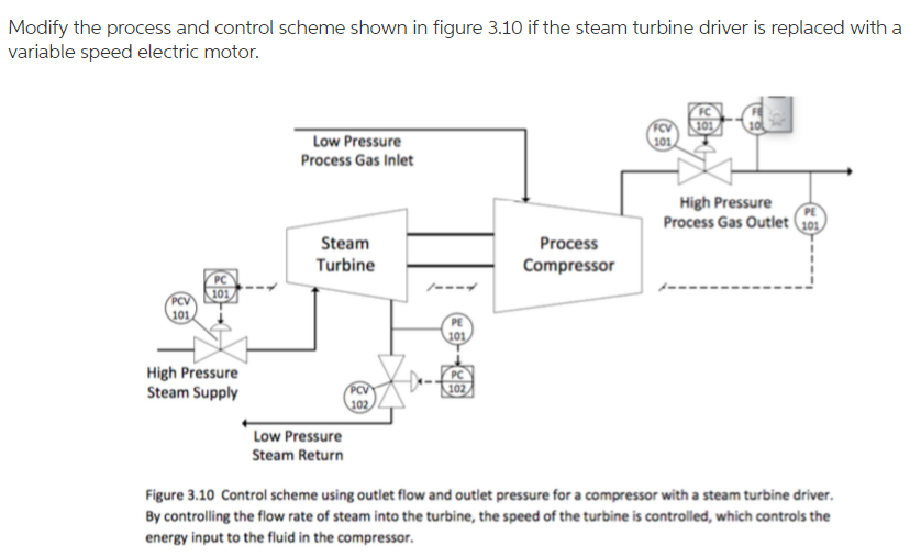 Modify The Process And Control Scheme Shown In Fig