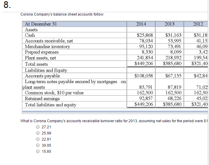 solved corona company s balance sheet accounts follow wh