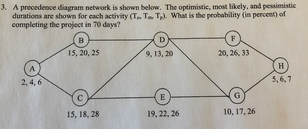 Solved 3 a precedence diagram network is shown below th a precedence diagram network is shown below the optimistic most likely ccuart Gallery